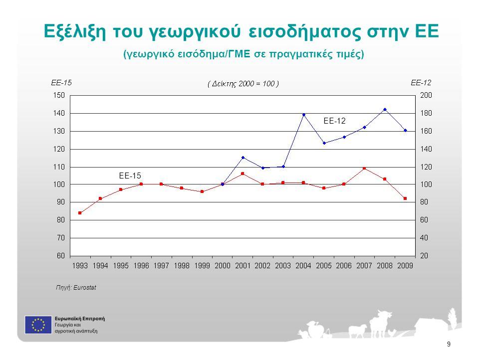 9 Εξέλιξη του γεωργικού εισοδήματος στην ΕΕ (γεωργικό εισόδημα/ΓΜΕ σε πραγματικές τιμές) Πηγή: Eurostat EE-15 EE-12