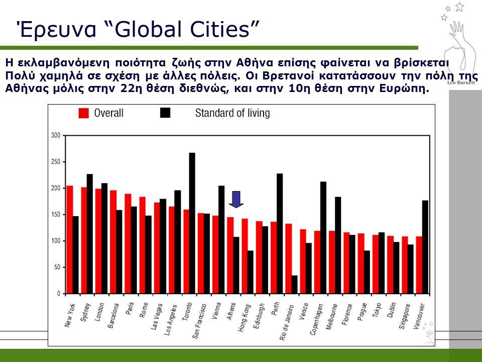 Η εκλαμβανόμενη ποιότητα ζωής στην Αθήνα επίσης φαίνεται να βρίσκεται Πολύ χαμηλά σε σχέση με άλλες πόλεις.