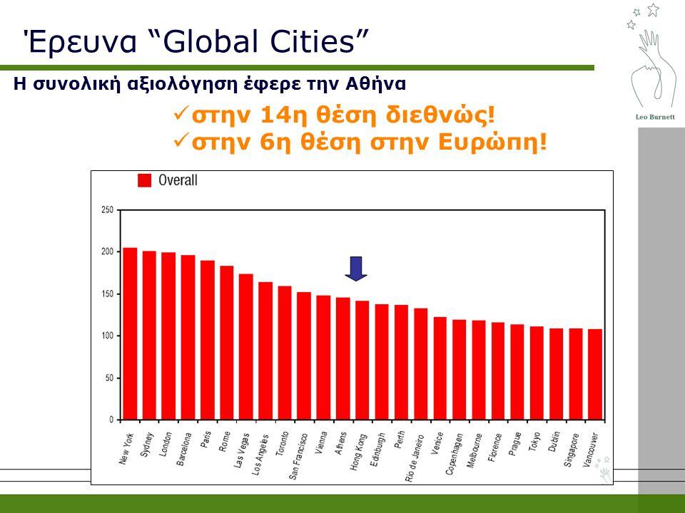 Η συνολική αξιολόγηση έφερε την Αθήνα στην 14η θέση διεθνώς.