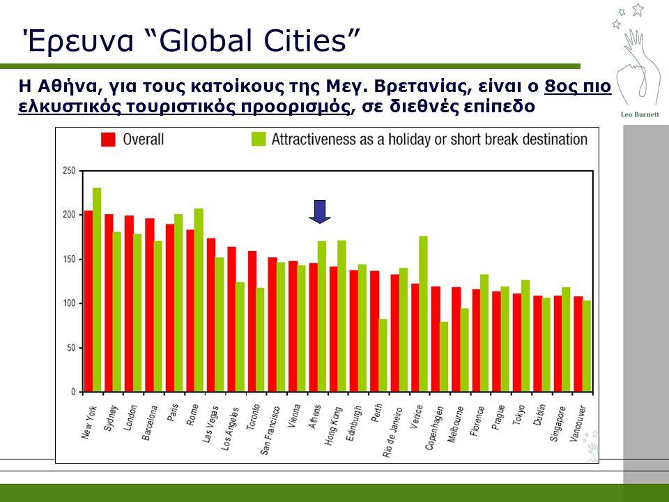 """Η Αθήνα, για τους κατοίκους της Μεγ. Βρετανίας, είναι ο 8ος πιο ελκυστικός τουριστικός προορισμός, σε διεθνές επίπεδο Έρευνα """"Global Cities"""""""