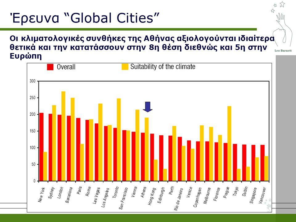 Οι κλιματολογικές συνθήκες της Αθήνας αξιολογούνται ιδιαίτερα θετικά και την κατατάσσουν στην 8η θέση διεθνώς και 5η στην Ευρώπη Έρευνα Global Cities