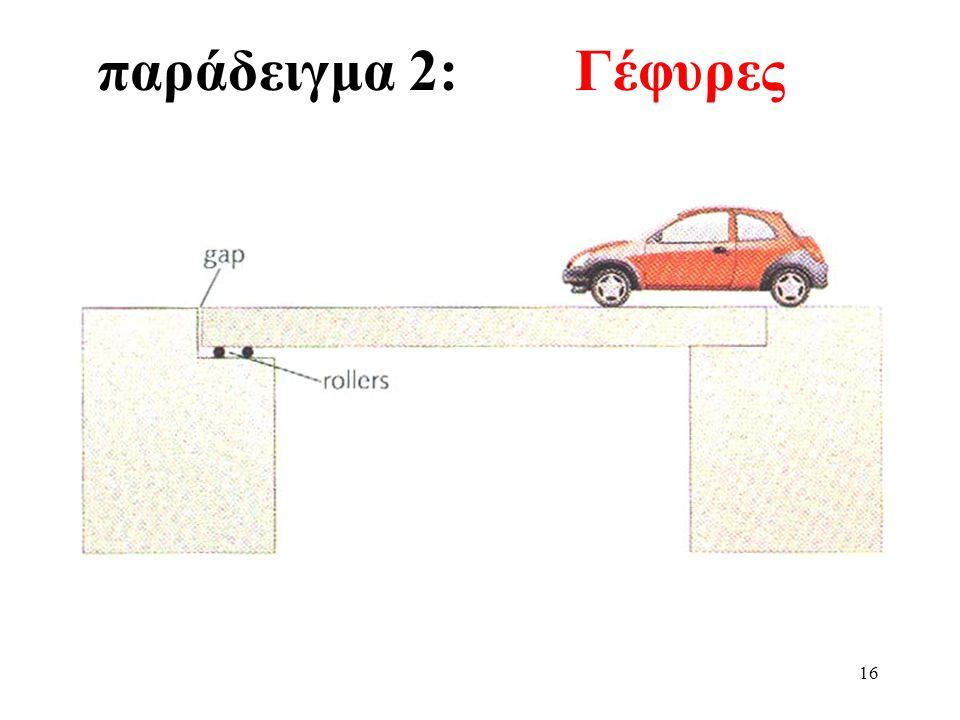 15 παράδειγμα 1:Ηλεκτροφόρα καλώδια Κατά τις θερμές καλοκαιρινές μέρες τα ηλεκτροφόρα καλώδια διαστέλλονται