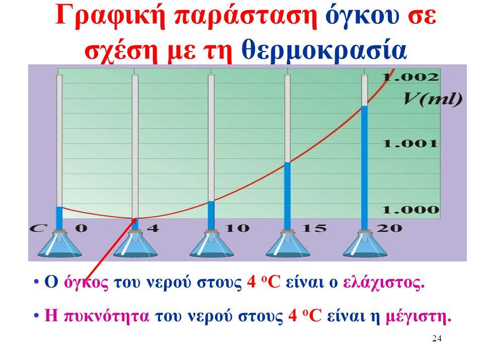 23 Ανωμαλία του νερού Στα προηγούμενα μαθήματα έχουμε παρατηρήσει ότι με την αύξηση της θερμοκρασίας ενός υγρού, έχουμε αύξηση στον όγκο του (Διαστολή
