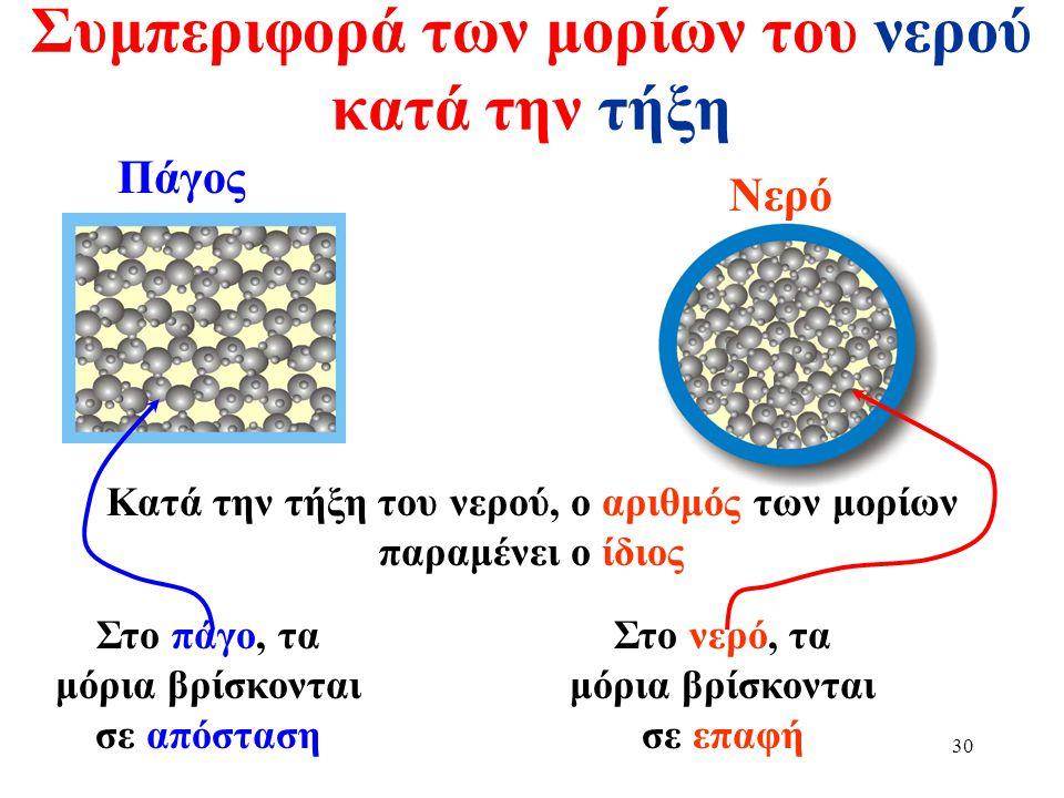 29 Γιατί μειώνεται ο όγκος του νερού αμέσως μετά τη τήξη  Στο νερό (υγρό) τα μόρια του γλιστρούν το ένα πάνω στο άλλο.  Όταν το νερό γίνει πάγος τα