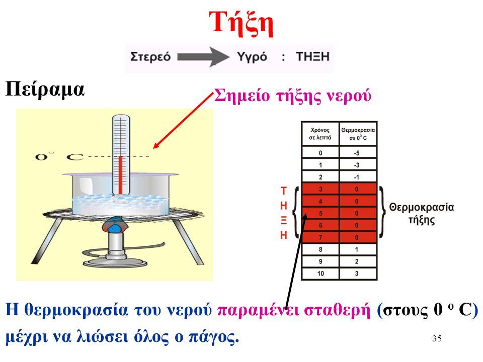 34 Πήξη Πείραμα Η θερμοκρασία του νερού παραμένει σταθερή (στους 0 ο C) μέχρι να λιώσει όλος ο πάγος. Σημείο πήξης νερού
