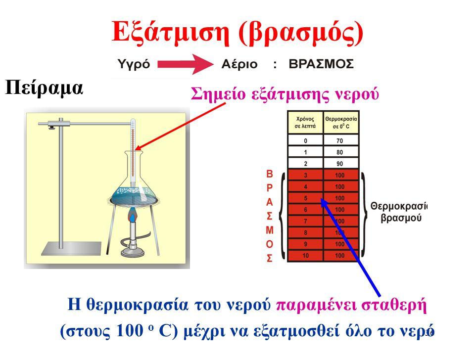 35 Τήξη Πείραμα Η θερμοκρασία του νερού παραμένει σταθερή (στους 0 ο C)C) μέχρι να λιώσει όλος ο πάγος. Σημείο τήξης νερού