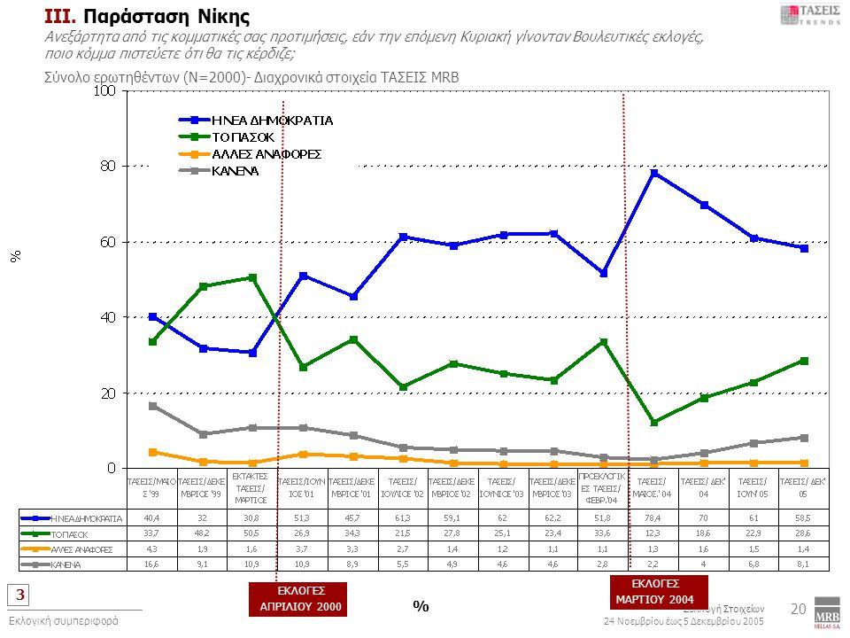 3 Συλλογή Στοιχείων 24 Νοεμβρίου έως 5 Δεκεμβρίου 2005 Εκλογική συμπεριφορά 20 ΙIΙ. Παράσταση Νίκης Ανεξάρτητα από τις κομματικές σας προτιμήσεις, εάν