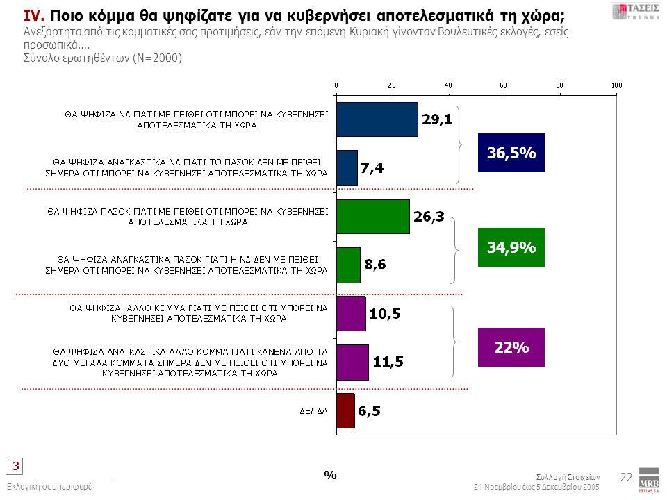 3 Συλλογή Στοιχείων 24 Νοεμβρίου έως 5 Δεκεμβρίου 2005 Εκλογική συμπεριφορά 22 IV. Ποιο κόμμα θα ψηφίζατε για να κυβερνήσει αποτελεσματικά τη χώρα; Αν