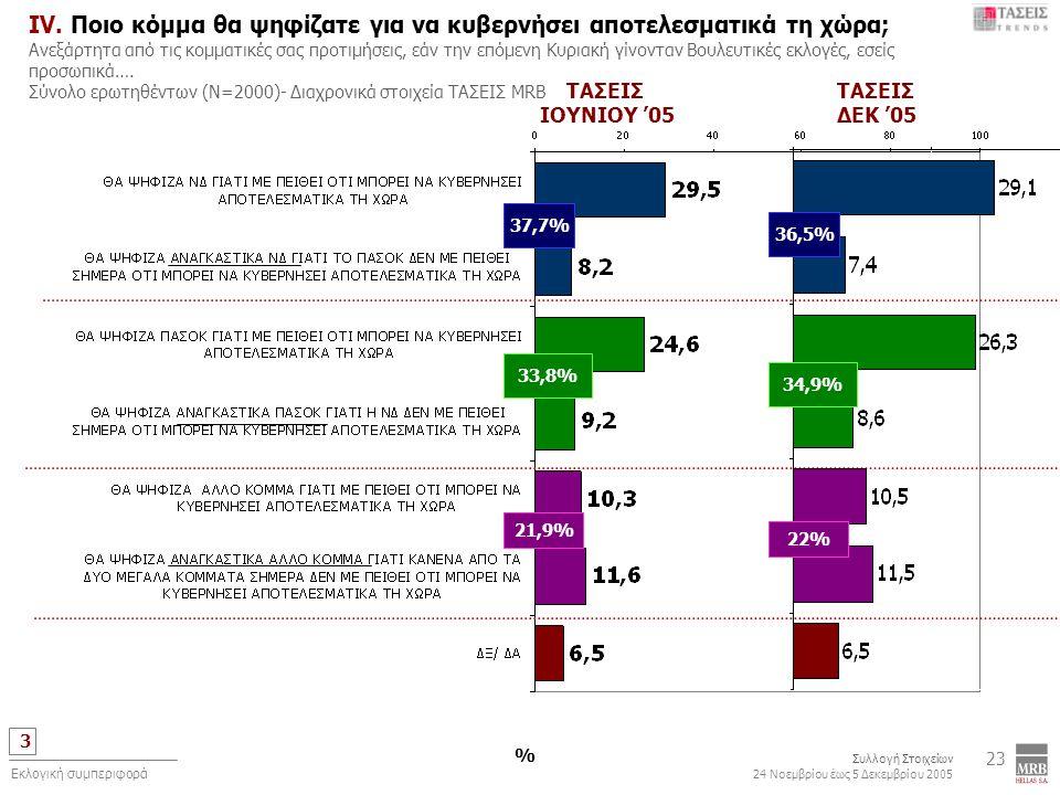 3 Συλλογή Στοιχείων 24 Νοεμβρίου έως 5 Δεκεμβρίου 2005 Εκλογική συμπεριφορά 23 IV. Ποιο κόμμα θα ψηφίζατε για να κυβερνήσει αποτελεσματικά τη χώρα; Αν