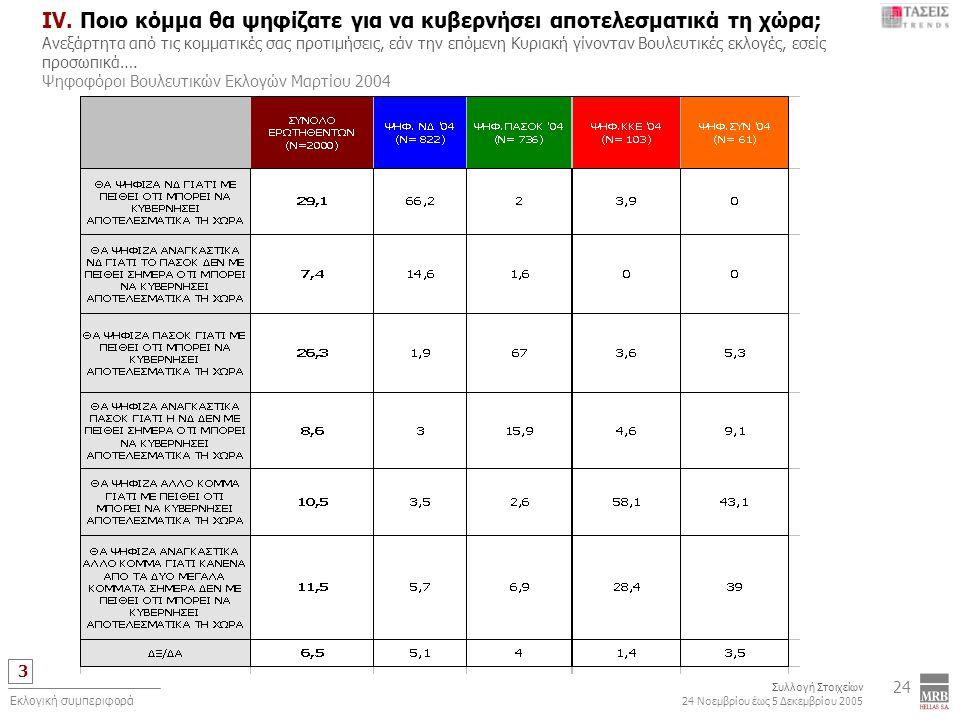 3 Συλλογή Στοιχείων 24 Νοεμβρίου έως 5 Δεκεμβρίου 2005 Εκλογική συμπεριφορά 24 IV. Ποιο κόμμα θα ψηφίζατε για να κυβερνήσει αποτελεσματικά τη χώρα; Αν