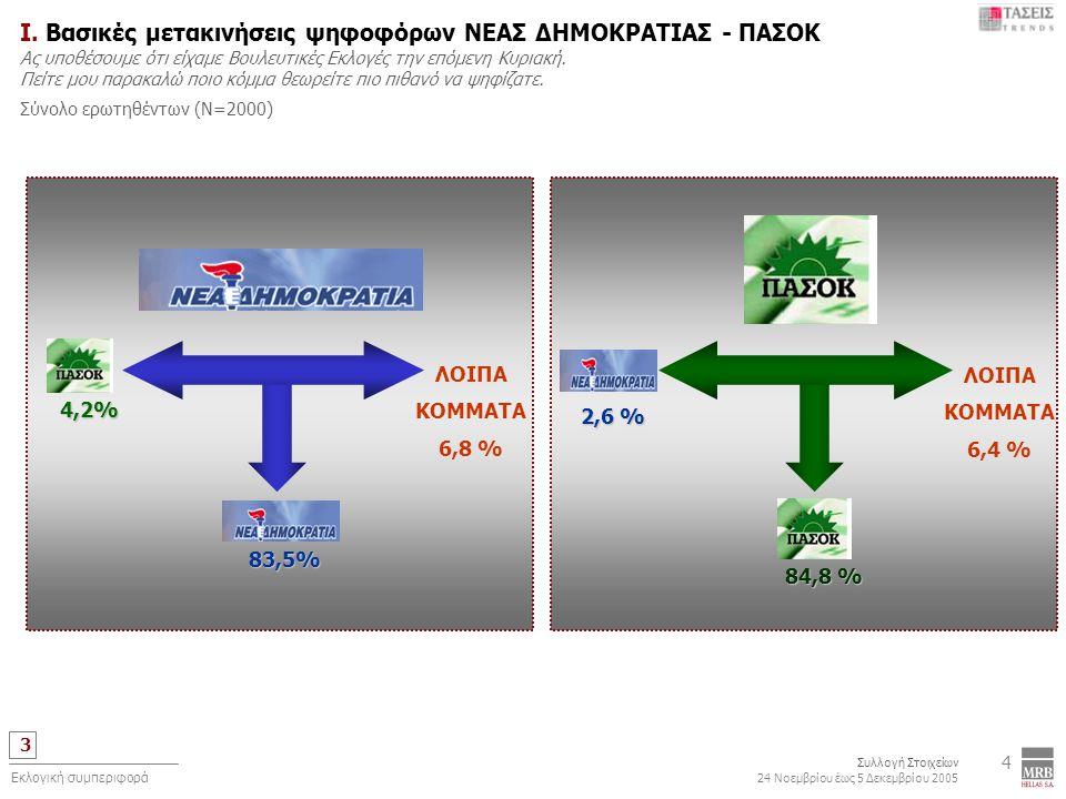 3 Συλλογή Στοιχείων 24 Νοεμβρίου έως 5 Δεκεμβρίου 2005 Εκλογική συμπεριφορά 4 Ι. Βασικές μετακινήσεις ψηφοφόρων ΝΕΑΣ ΔΗΜΟΚΡΑΤΙΑΣ - ΠΑΣΟΚ Ας υποθέσουμε