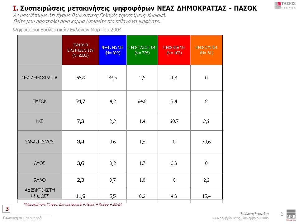 3 Συλλογή Στοιχείων 24 Νοεμβρίου έως 5 Δεκεμβρίου 2005 Εκλογική συμπεριφορά 5 Ι. Συσπειρώσεις μετακινήσεις ψηφοφόρων ΝΕΑΣ ΔΗΜΟΚΡΑΤΙΑΣ - ΠΑΣΟΚ Ας υποθέ