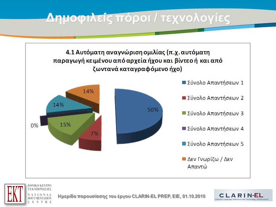 Title of the presentation | Date |12 Δημοφιλείς πόροι / τεχνολογίες Ημερίδα παρουσίασης του έργου CLARIN-EL PREP, EIE, 01.10.2010