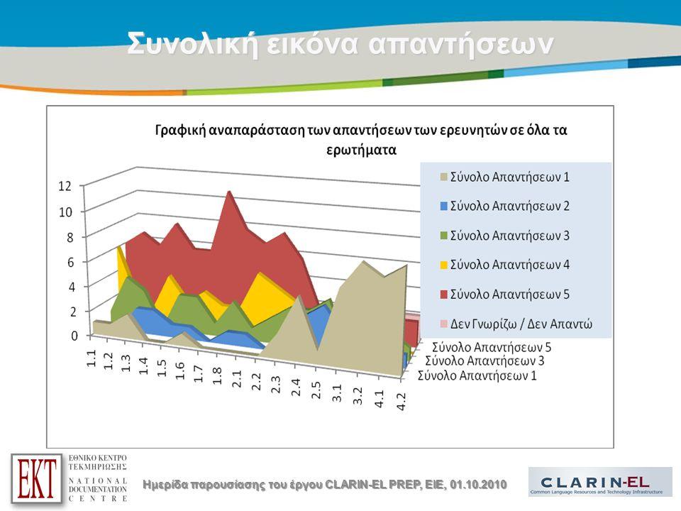 Title of the presentation | Date |13 Συνολική εικόνα απαντήσεων Ημερίδα παρουσίασης του έργου CLARIN-EL PREP, EIE, 01.10.2010