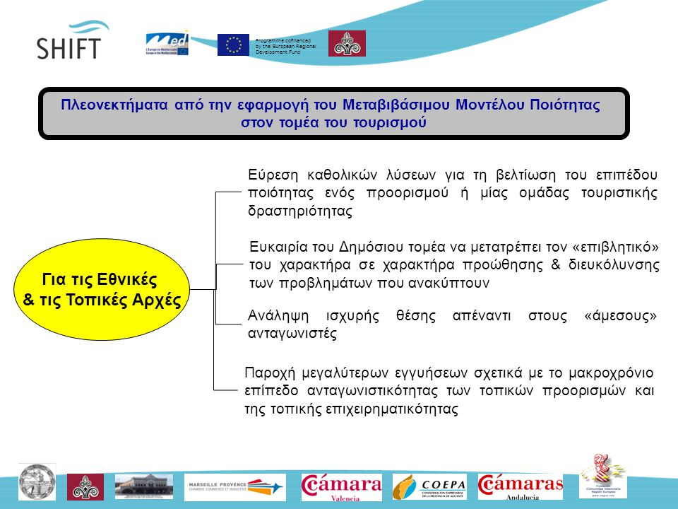 Programme cofinanced by the European Regional Development Fund Για τις Εθνικές & τις Τοπικές Αρχές Εύρεση καθολικών λύσεων για τη βελτίωση του επιπέδου ποιότητας ενός προορισμού ή μίας ομάδας τουριστικής δραστηριότητας Ευκαιρία του Δημόσιου τομέα να μετατρέπει τον «επιβλητικό» του χαρακτήρα σε χαρακτήρα προώθησης & διευκόλυνσης των προβλημάτων που ανακύπτουν Ανάληψη ισχυρής θέσης απέναντι στους «άμεσους» ανταγωνιστές Παροχή μεγαλύτερων εγγυήσεων σχετικά με το μακροχρόνιο επίπεδο ανταγωνιστικότητας των τοπικών προορισμών και της τοπικής επιχειρηματικότητας Πλεονεκτήματα από την εφαρμογή του Μεταβιβάσιμου Μοντέλου Ποιότητας στον τομέα του τουρισμού