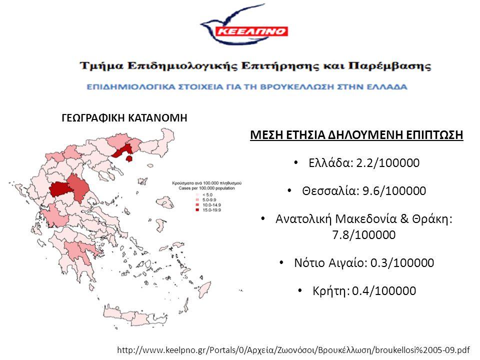http://www.keelpno.gr/Portals/0/Αρχεία/Ζωονόσοι/Βρουκέλλωση/broukellosi%2005-09.pdf ΜΕΣΗ ΕΤΗΣΙΑ ΔΗΛΟΥΜΕΝΗ ΕΠΙΠΤΩΣΗ Ελλάδα: 2.2/100000 Θεσσαλία: 9.6/10