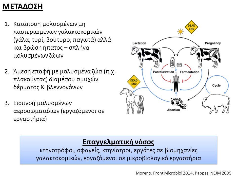 ΜΕΤΑΔΟΣΗ Moreno, Front Microbiol 2014. Pappas, NEJM 2005 1.Κατάποση μολυσμένων μη παστεριωμένων γαλακτοκομικών (γάλα, τυρί, βούτυρο, παγωτά) αλλά και