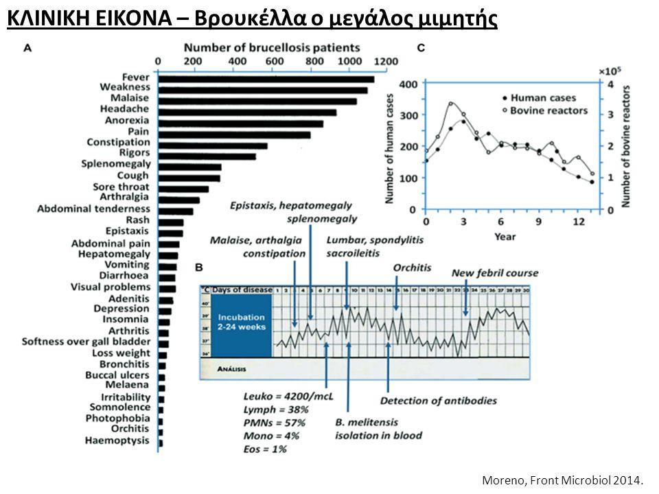 ΚΛΙΝΙΚΗ ΕΙΚΟΝΑ – Βρουκέλλα ο μεγάλος μιμητής Moreno, Front Microbiol 2014.