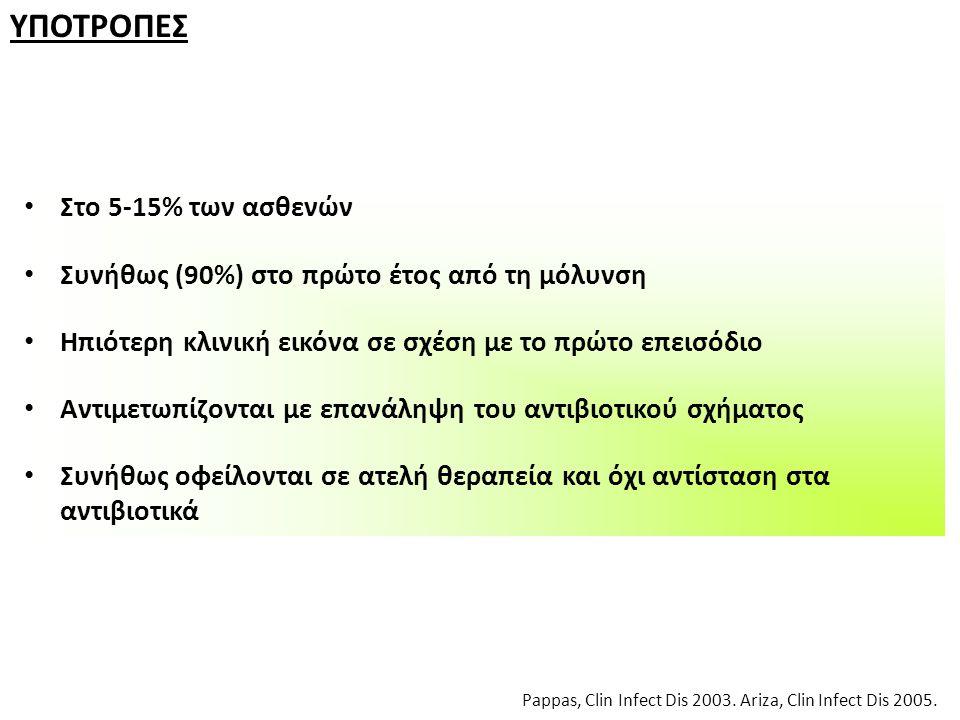 ΥΠΟΤΡΟΠΕΣ Pappas, Clin Infect Dis 2003. Ariza, Clin Infect Dis 2005. Στο 5-15% των ασθενών Συνήθως (90%) στο πρώτο έτος από τη μόλυνση Ηπιότερη κλινικ