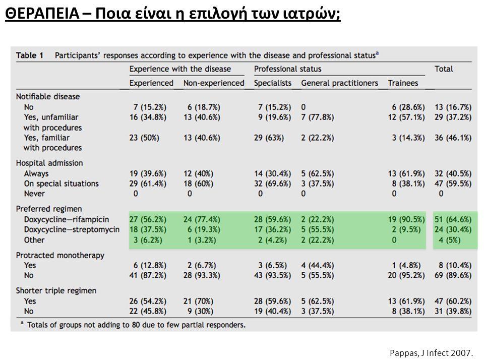 ΘΕΡΑΠΕΙA – Ποια είναι η επιλογή των ιατρών; Pappas, J Infect 2007.