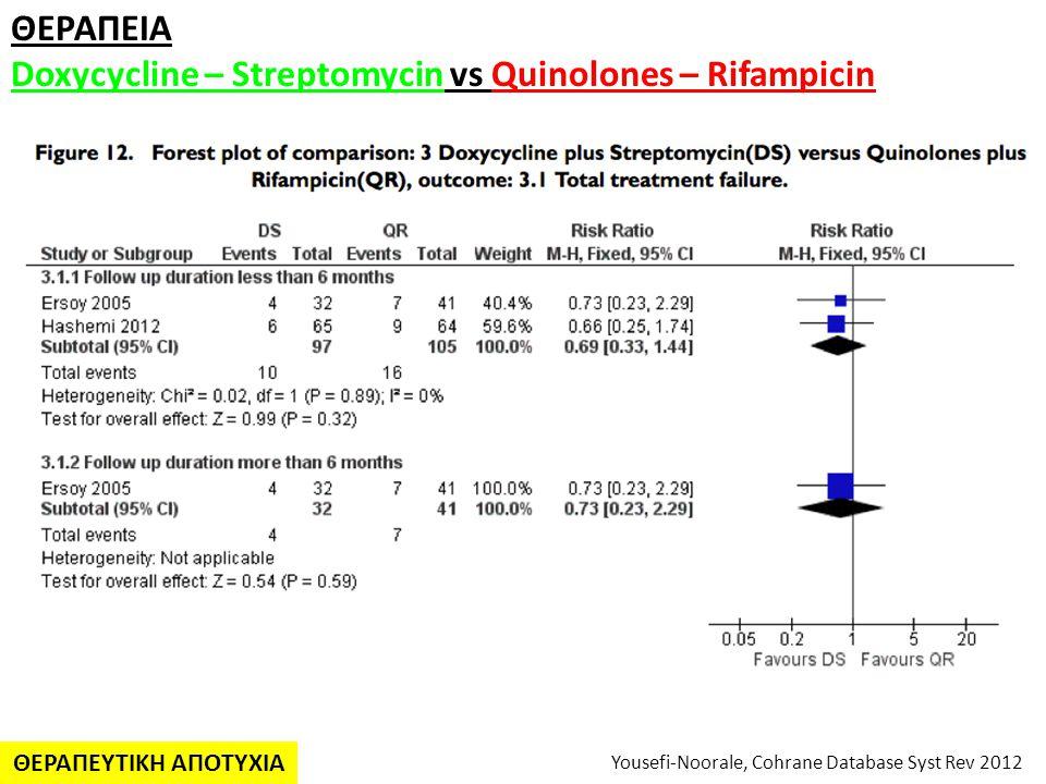 ΘΕΡΑΠΕΙA Doxycycline – Streptomycin vs Quinolones – Rifampicin Yousefi-Noorale, Cohrane Database Syst Rev 2012 ΘΕΡΑΠΕΥΤΙΚΗ ΑΠΟΤΥΧΙΑ