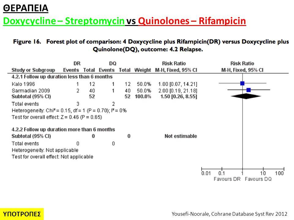 Yousefi-Noorale, Cohrane Database Syst Rev 2012 ΘΕΡΑΠΕΙA Doxycycline – Streptomycin vs Quinolones – Rifampicin ΥΠΟΤΡΟΠΕΣ