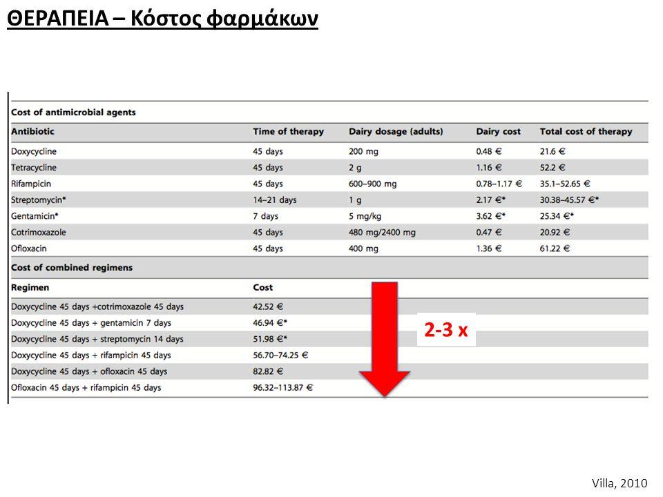 ΘΕΡΑΠΕΙA – Κόστος φαρμάκων Villa, 2010 2-3 x