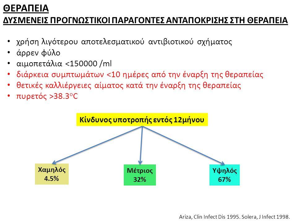 ΘΕΡΑΠΕΙΑ ΔΥΣΜΕΝΕΙΣ ΠΡΟΓΝΩΣΤΙΚΟΙ ΠΑΡΑΓΟΝΤΕΣ ΑΝΤΑΠΟΚΡΙΣΗΣ ΣΤΗ ΘΕΡΑΠΕΙΑ Ariza, Clin Infect Dis 1995. Solera, J Infect 1998. χρήση λιγότερου αποτελεσματικ