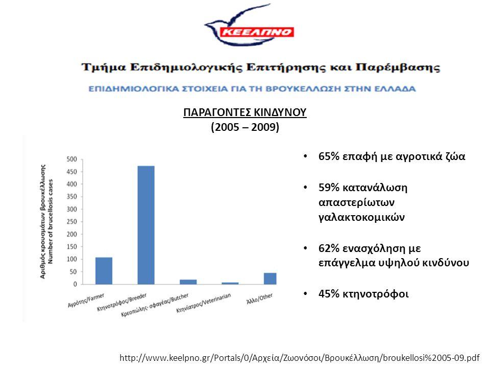 http://www.keelpno.gr/Portals/0/Αρχεία/Ζωονόσοι/Βρουκέλλωση/broukellosi%2005-09.pdf 65% επαφή με αγροτικά ζώα 59% κατανάλωση απαστερίωτων γαλακτοκομικ