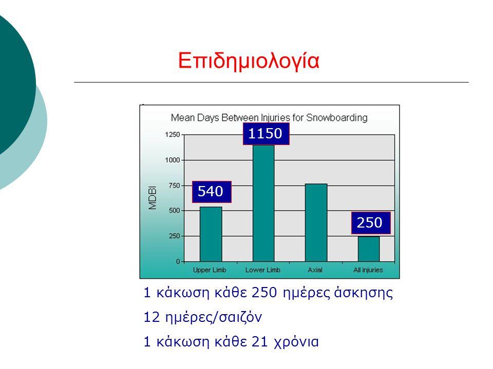 Επιδημιολογία 250 1 κάκωση κάθε 250 ημέρες άσκησης 12 ημέρες/σαιζόν 1 κάκωση κάθε 21 χρόνια 540 1150