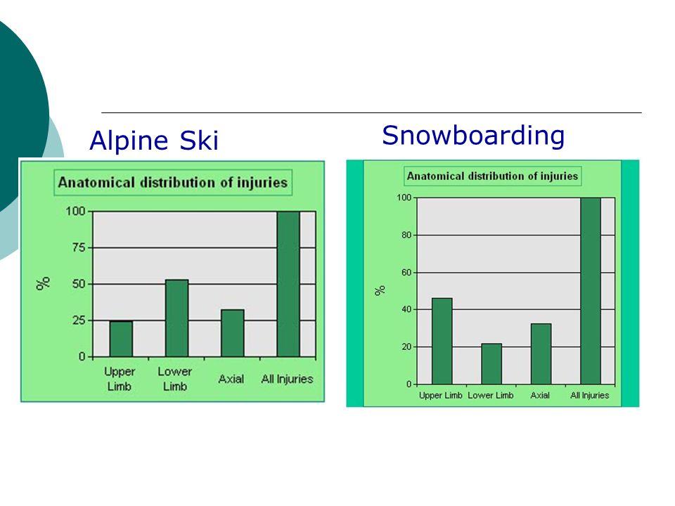 Alpine Ski Snowboarding