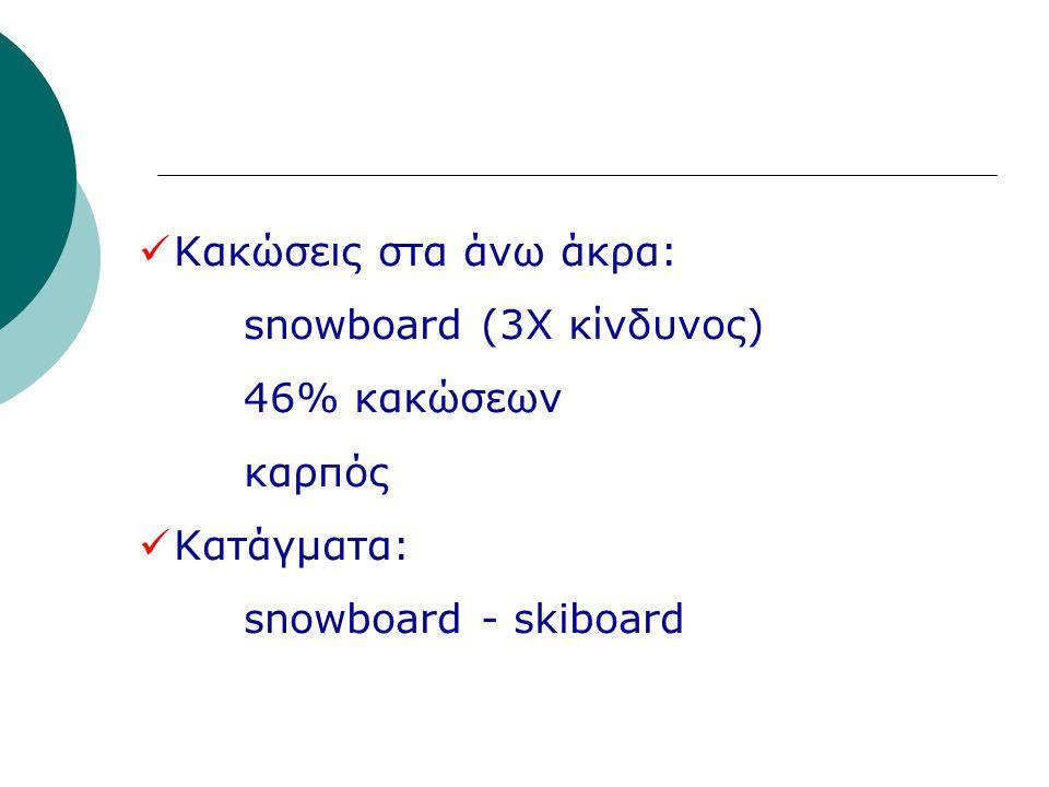 Κακώσεις στα άνω άκρα: snowboard (3Χ κίνδυνος) 46% κακώσεων καρπός Κατάγματα: snowboard - skiboard