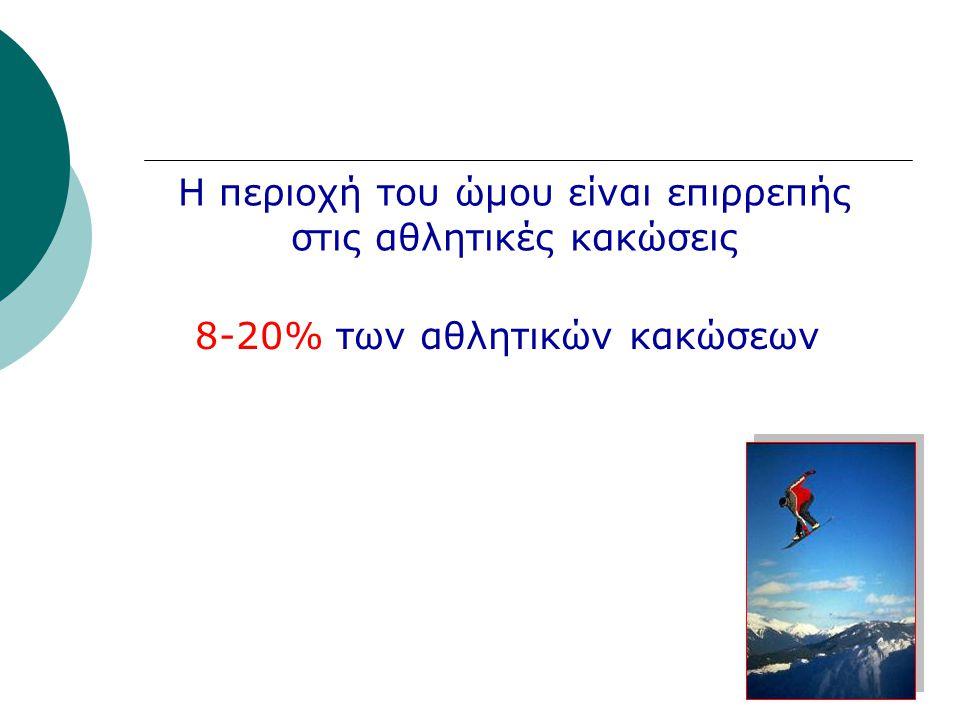 Παράγοντες Κινδύνου για Κάκωση Snowboard (29% τραυματιών) Alpine skiing Ηλικία < 16 έτη ενοικιασμένος εξοπλισμός αρχάριοι 2-4Χ αυξημένο κίνδυνο