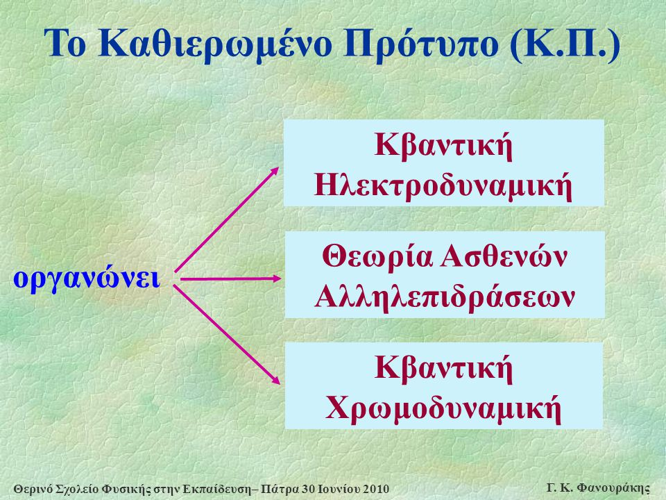 Θερινό Σχολείο Φυσικής στην Εκπαίδευση– Πάτρα 30 Ιουνίου 2010 Γ. Κ. Φανουράκης Το Καθιερωμένο Πρότυπο (Κ.Π.) Κβαντική Ηλεκτροδυναμική Κβαντική Χρωμοδυ