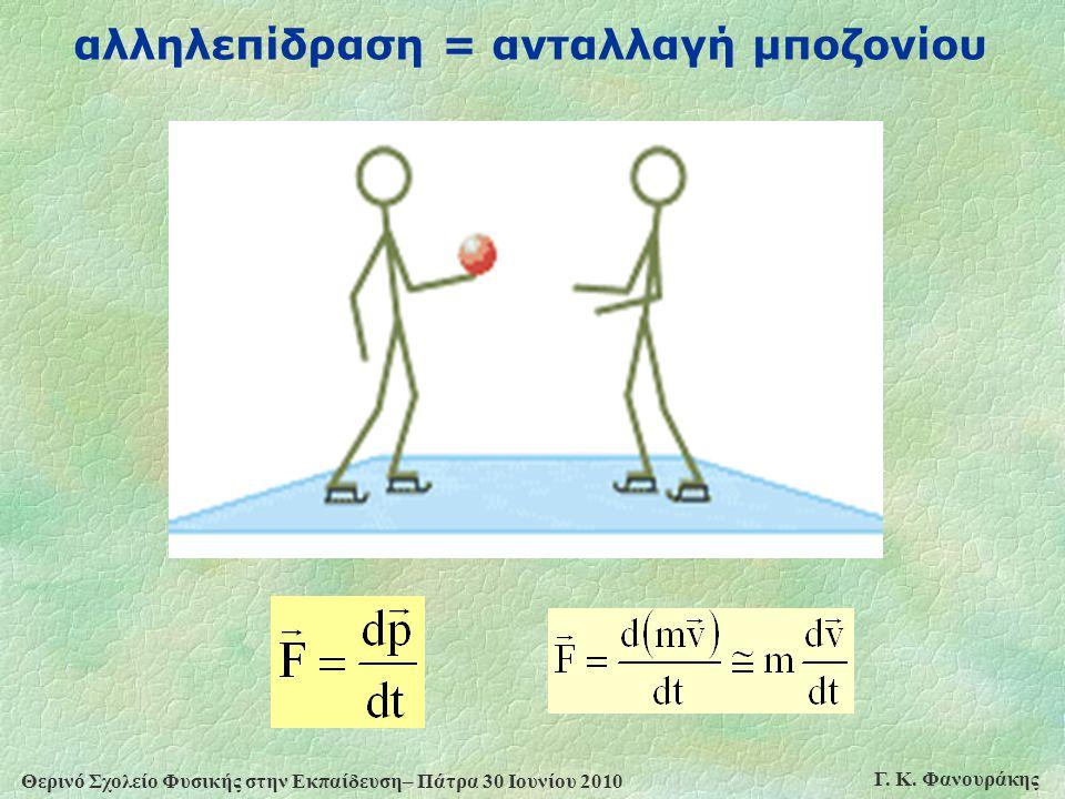 Θερινό Σχολείο Φυσικής στην Εκπαίδευση– Πάτρα 30 Ιουνίου 2010 Γ. Κ. Φανουράκης αλληλεπίδραση = ανταλλαγή μποζονίου