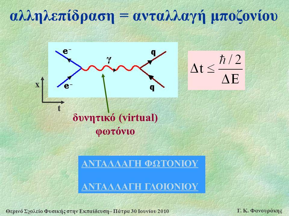 Θερινό Σχολείο Φυσικής στην Εκπαίδευση– Πάτρα 30 Ιουνίου 2010 Γ. Κ. Φανουράκης αλληλεπίδραση = ανταλλαγή μποζονίου δυνητικό (virtual) φωτόνιο ΑΝΤΑΛΛΑΓ