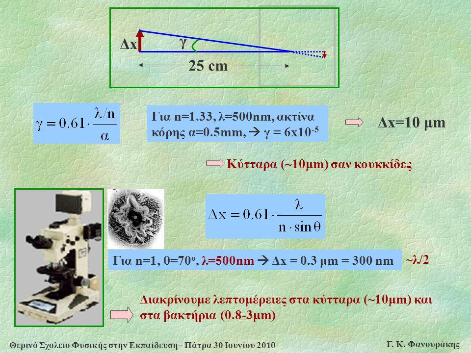 Θερινό Σχολείο Φυσικής στην Εκπαίδευση– Πάτρα 30 Ιουνίου 2010 Γ. Κ. Φανουράκης Για n=1.33, λ=500nm, ακτίνα κόρης α=0.5mm,  γ = 6x10 -5 Δx=10 μm γ 25