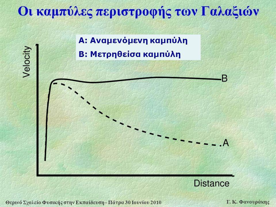Θερινό Σχολείο Φυσικής στην Εκπαίδευση– Πάτρα 30 Ιουνίου 2010 Γ. Κ. Φανουράκης Οι καμπύλες περιστροφής των Γαλαξιών Α: Αναμενόμενη καμπύλη Β: Μετρηθεί