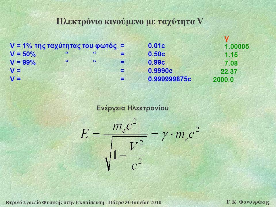 Θερινό Σχολείο Φυσικής στην Εκπαίδευση– Πάτρα 30 Ιουνίου 2010 Γ. Κ. Φανουράκης Ηλεκτρόνιο κινούμενο με ταχύτητα V V = 1% της ταχύτητας του φωτός = 0.0