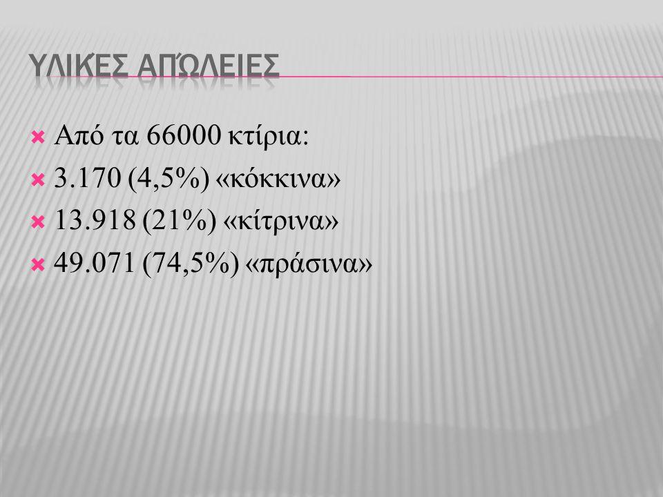  Από τα 66000 κτίρια:  3.170 (4,5%) «κόκκινα»  13.918 (21%) «κίτρινα»  49.071 (74,5%) «πράσινα»