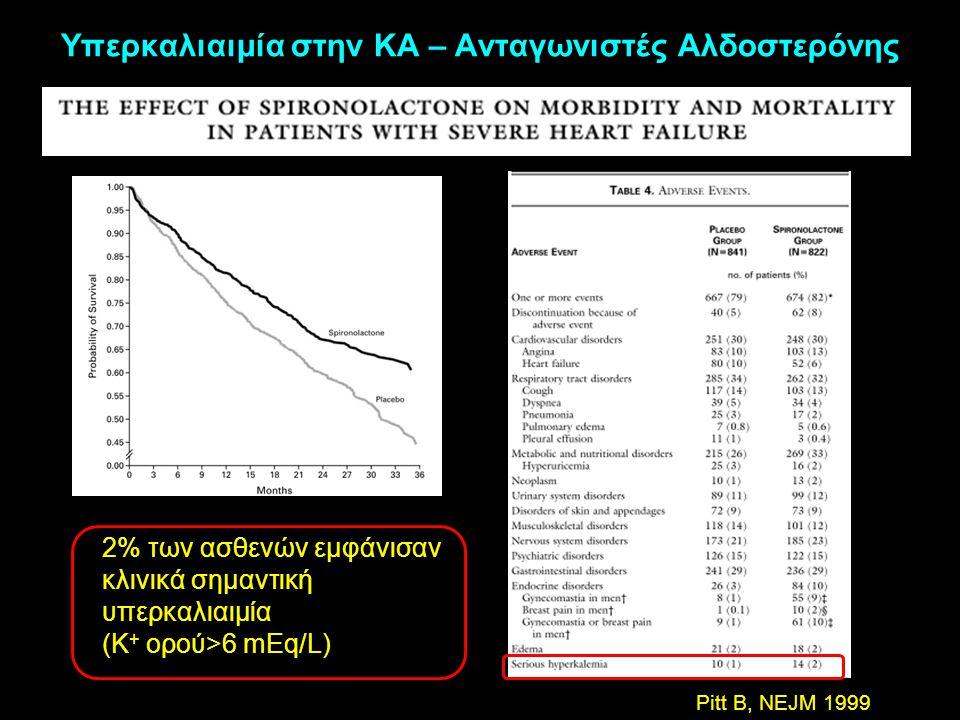 2% των ασθενών εμφάνισαν κλινικά σημαντική υπερκαλιαιμία (Κ + ορού>6 mEq/L) Υπερκαλιαιμία στην ΚΑ – Ανταγωνιστές Αλδοστερόνης Pitt B, NEJM 1999