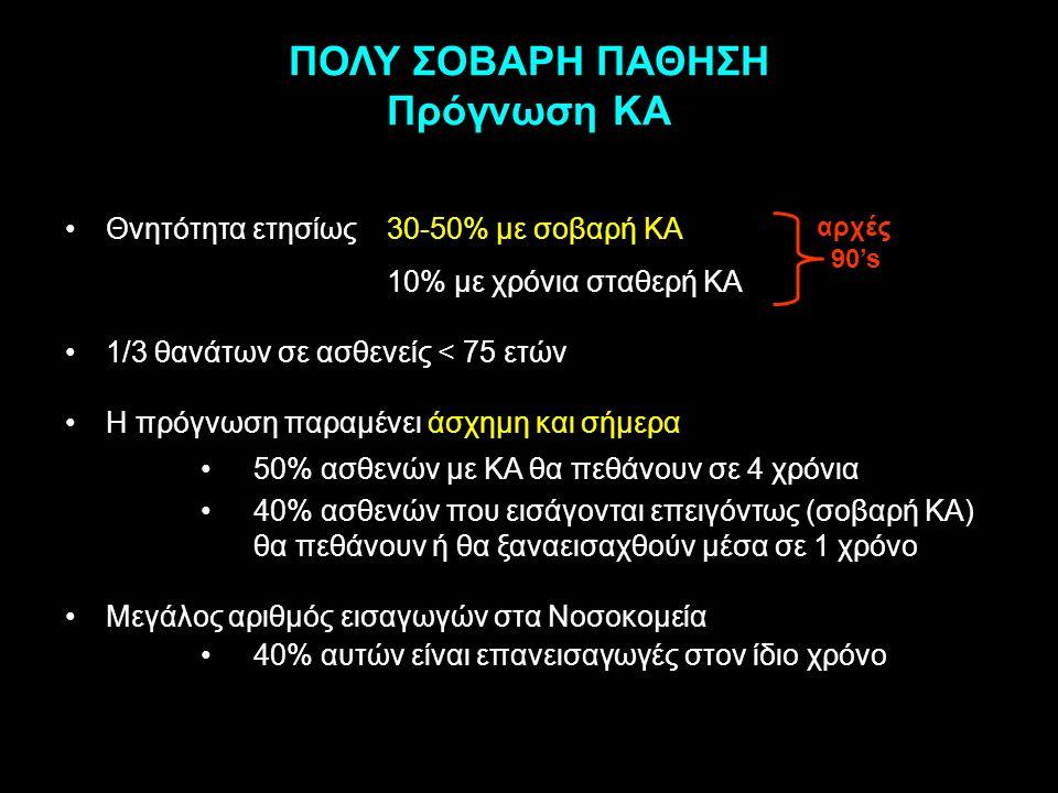 ΠΟΛΥ ΣΟΒΑΡΗ ΠΑΘΗΣΗ Πρόγνωση ΚΑ Θνητότητα ετησίως 30-50% με σοβαρή ΚΑ 10% με χρόνια σταθερή ΚΑ 1/3 θανάτων σε ασθενείς < 75 ετών Η πρόγνωση παραμένει ά