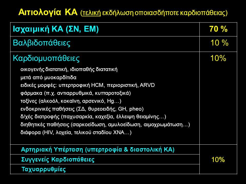 Αιτιολογία ΚΑ (τελική εκδήλωση οποιασδήποτε καρδιοπάθειας) Ισχαιμική ΚΑ (ΣΝ, ΕΜ)70 % Βαλβιδοπάθειες 10 % Καρδιομυοπάθειες οικογενής διατατική, ιδιοπαθ