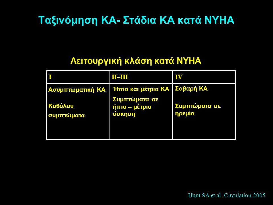 Ταξινόμηση ΚΑ- Στάδια ΚΑ κατά NYHA Σοβαρή ΚΑ Συμπτώματα σε ηρεμία Ήπια και μέτρια ΚΑ Συμπτώματα σε ήπια – μέτρια άσκηση Ασυμπτωματική ΚΑ Καθόλου συμπτ