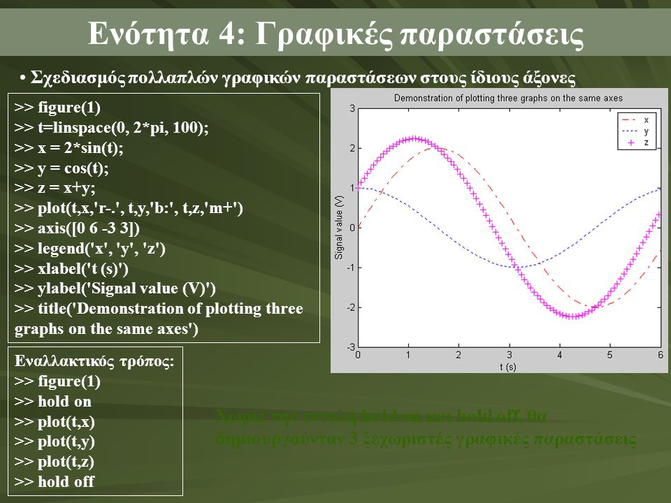 Σχεδιασμός πολλαπλών γραφικών παραστάσεων στους ίδιους άξονες Ενότητα 4: Γραφικές παραστάσεις >> figure(1) >> t=linspace(0, 2*pi, 100); >> x = 2*sin(t); >> y = cos(t); >> z = x+y; >> plot(t,x, r-. , t,y, b: , t,z, m+ ) >> axis([0 6 -3 3]) >> legend( x , y , z ) >> xlabel( t (s) ) >> ylabel( Signal value (V) ) >> title( Demonstration of plotting three graphs on the same axes ) Εναλλακτικός τρόπος: >> figure(1) >> hold on >> plot(t,x) >> plot(t,y) >> plot(t,z) >> hold off Χωρίς την εντολή hold on και hold off, θα δημιουργούνταν 3 ξεχωριστές γραφικές παραστάσεις