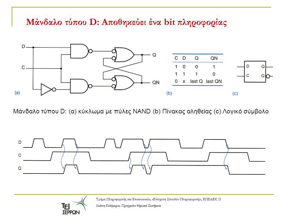 Μάνδαλο τύπου D: Αποθηκεύει ένα bit πληροφορίας Μάνδαλο τύπου D: (α) κύκλωμα με πύλες NAND (b) Πίνακας αληθείας (c) Λογικό σύμβολο