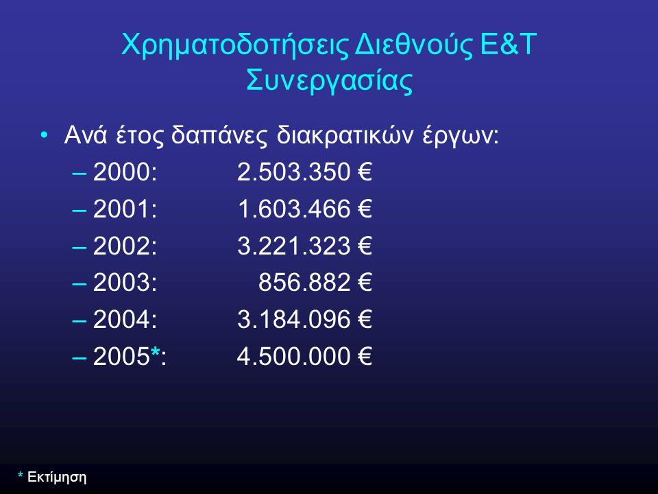 Ανά έτος δαπάνες διακρατικών έργων: –2000:2.503.350 € –2001:1.603.466 € –2002:3.221.323 € –2003: 856.882 € –2004:3.184.096 € –2005*:4.500.000 € * Εκτί