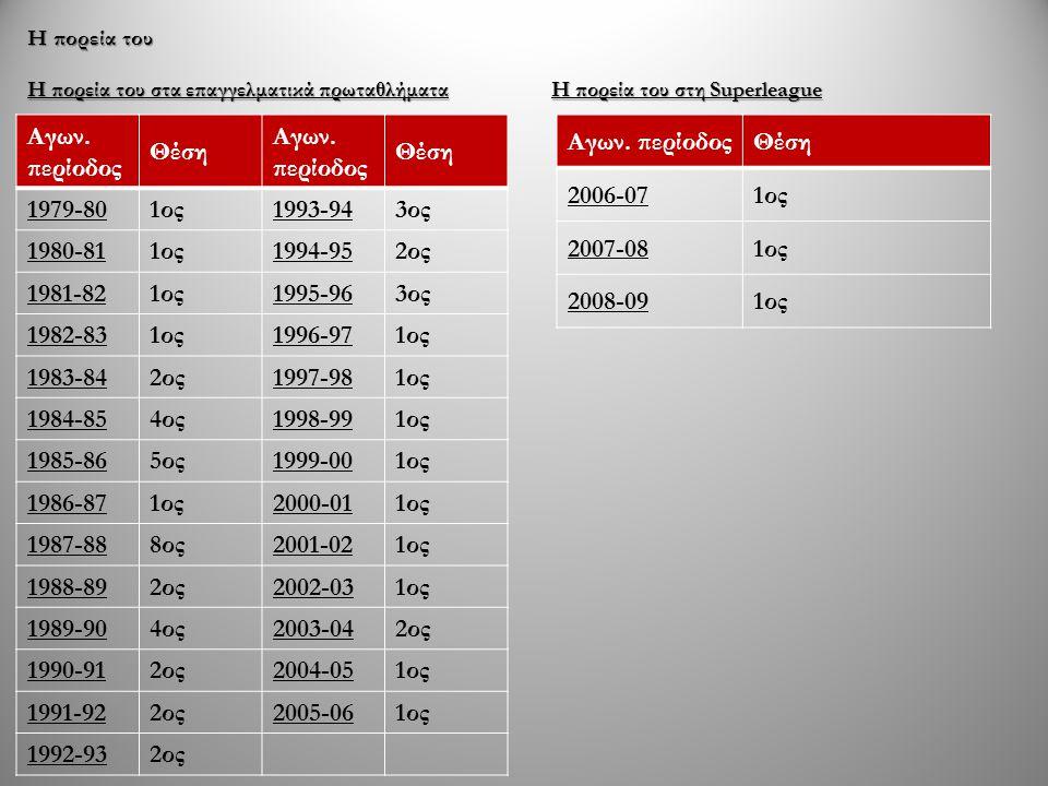 Τρέχουσα σύνθεση NoΠαίκτης Τερματοφύλακες 1Λ.Παναγόπουλος 50Pavel Kovac 71Α.