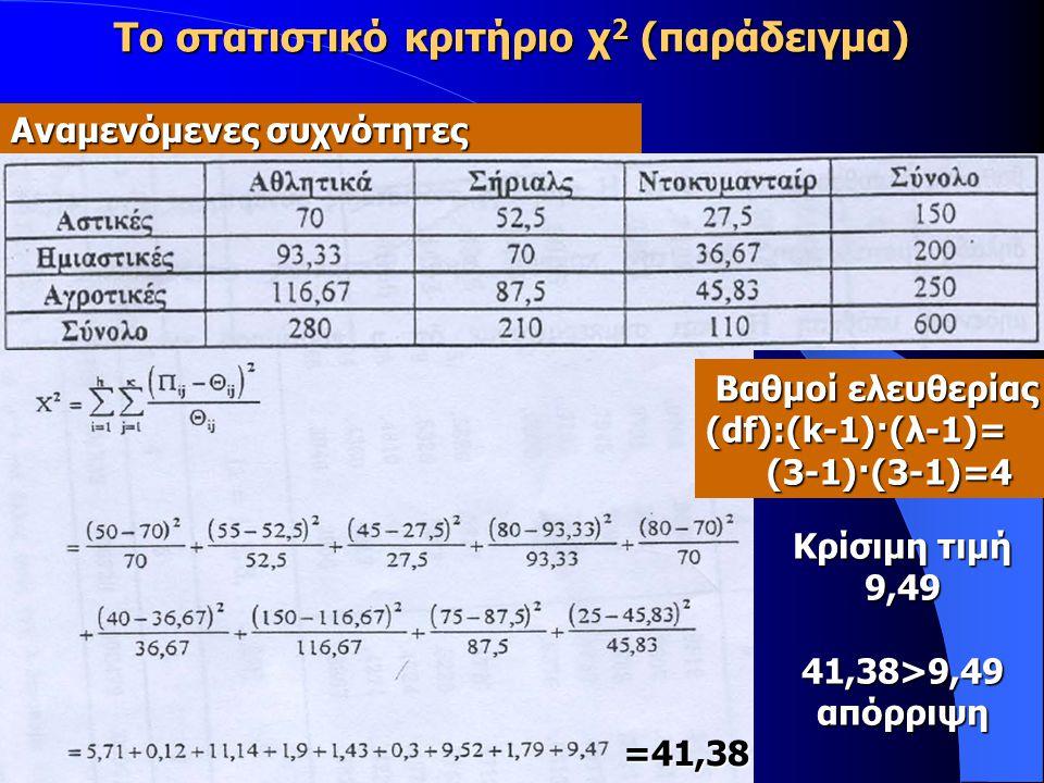 Το στατιστικό κριτήριο χ 2 (παράδειγμα) Αναμενόμενες συχνότητες Βαθμοί ελευθερίας Βαθμοί ελευθερίας (df):(k-1)·(λ-1)= (3-1)·(3-1)=4 (3-1)·(3-1)=4 Κρίσιμη τιμή 9,4941,38>9,49απόρριψη =41,38