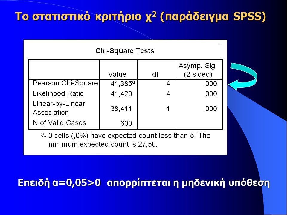 Επειδή α=0,05>0 απορρίπτεται η μηδενική υπόθεση